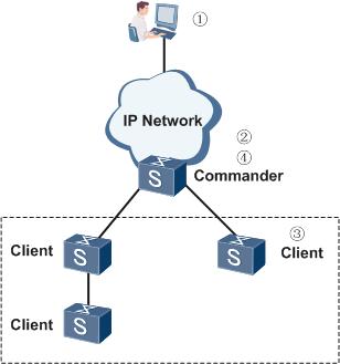 批量配置组网示意图.png