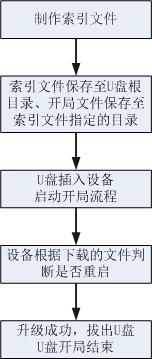 U盘开局流程图.png