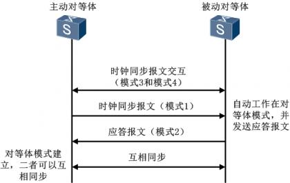 NTP对等体模式.png