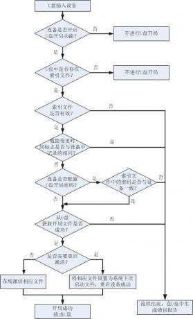 U盘开局设备运行流程图.png