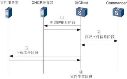 故障设备替换内部实现流程.png