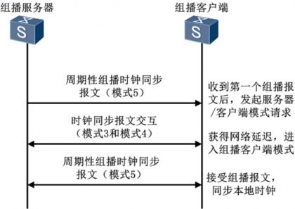 NTP组播模式.png