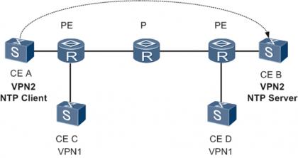 NTP在VPN组网中的应用.png