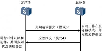 NTP多播模式.png
