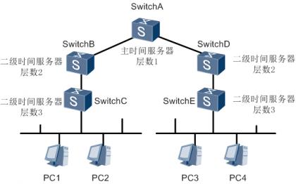 NTP网络结构.png