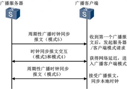 NTP广播模式.png