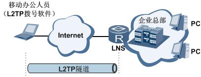 远程拨号用户发起L2TP隧道连接图.png