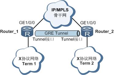 建立GRE隧道组网图.png