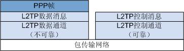 L2TP协议架构.png