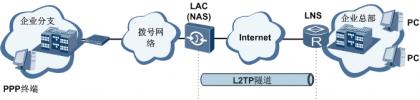 在传统的拨号网络中,ISP在NAS上部署LAC。.png