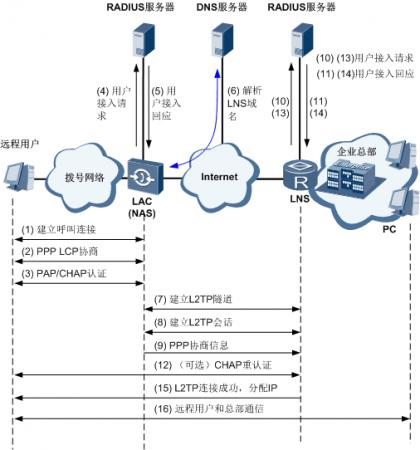 L2TP隧道的呼叫建立流程.png