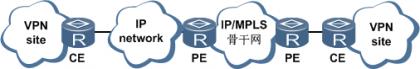 CE使用基于IP技术的骨干网接入MPLS VPN骨干网.png