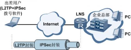 IPSec使用L2TP封装建立安全隧道连接图.png