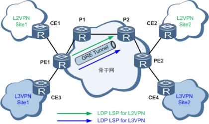 LDP over GRE应用于企业L3VPN或L2VPN组网(部分P设备不支持MPLS).png