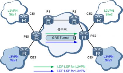 LDP over GRE应用于企业L3VPN或L2VPN组网(P设备都不支持MPLS).png