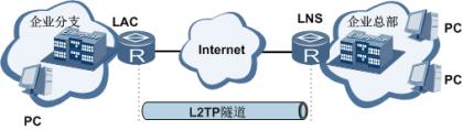 LAC自拨号发起L2TP隧道连接图.png
