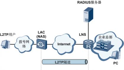 RADIUS服务器为L2TP用户分配Frame-IP、Frame-Route和指定地址池.png