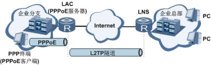 LAC接入PPPoE用户发起L2TP隧道连接图.png