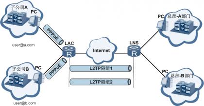 LAC接入多域用户发起L2TP隧道连接.png