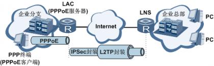 L2TP使用IPSec封装建立安全隧道连接图.png