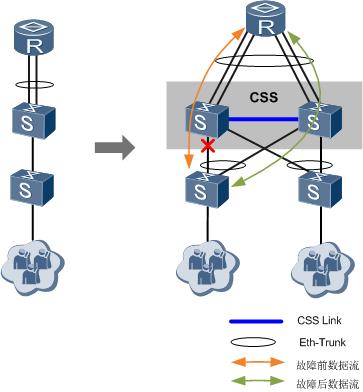 扩展带宽和链路跨框冗余备份示意图.png