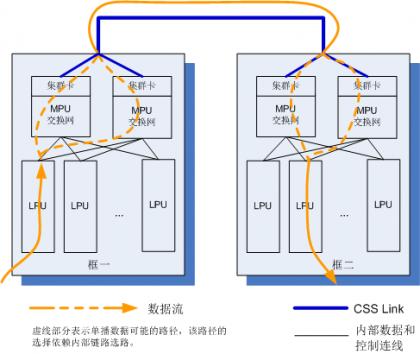主控板插集群卡连接方式跨框报文转发.png