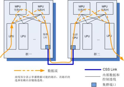 业务口集群连接方式跨框报文转发.png