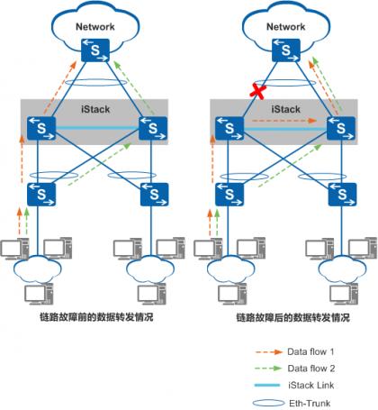 跨设备Eth-Trunk接口实现链路间的备份.png