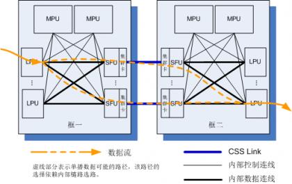 交换网板插集群卡连接方式跨框报文转发.png