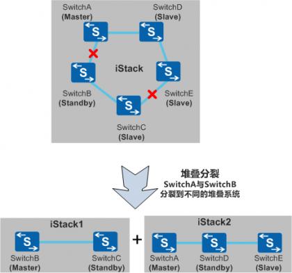 原主备交换机被分裂到不同的堆叠系统中.png