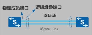 业务口堆叠连接示意图.png