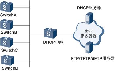 Auto-Config组网图.png