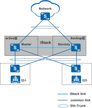 堆叠系统平滑升级组网图.png