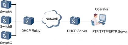Auto-Config跨网段组网应用.png