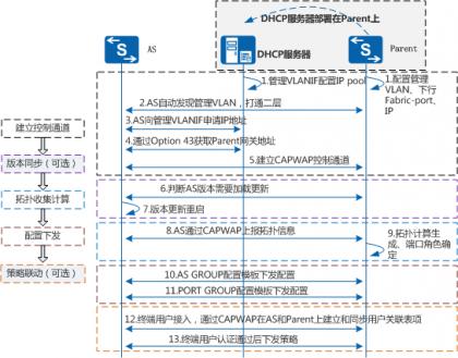 SVF建立过程流程图.png
