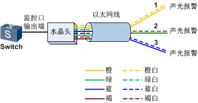 监控输出口连接示意图.png