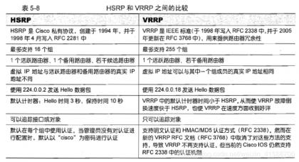 CISCO VRRP配置.png
